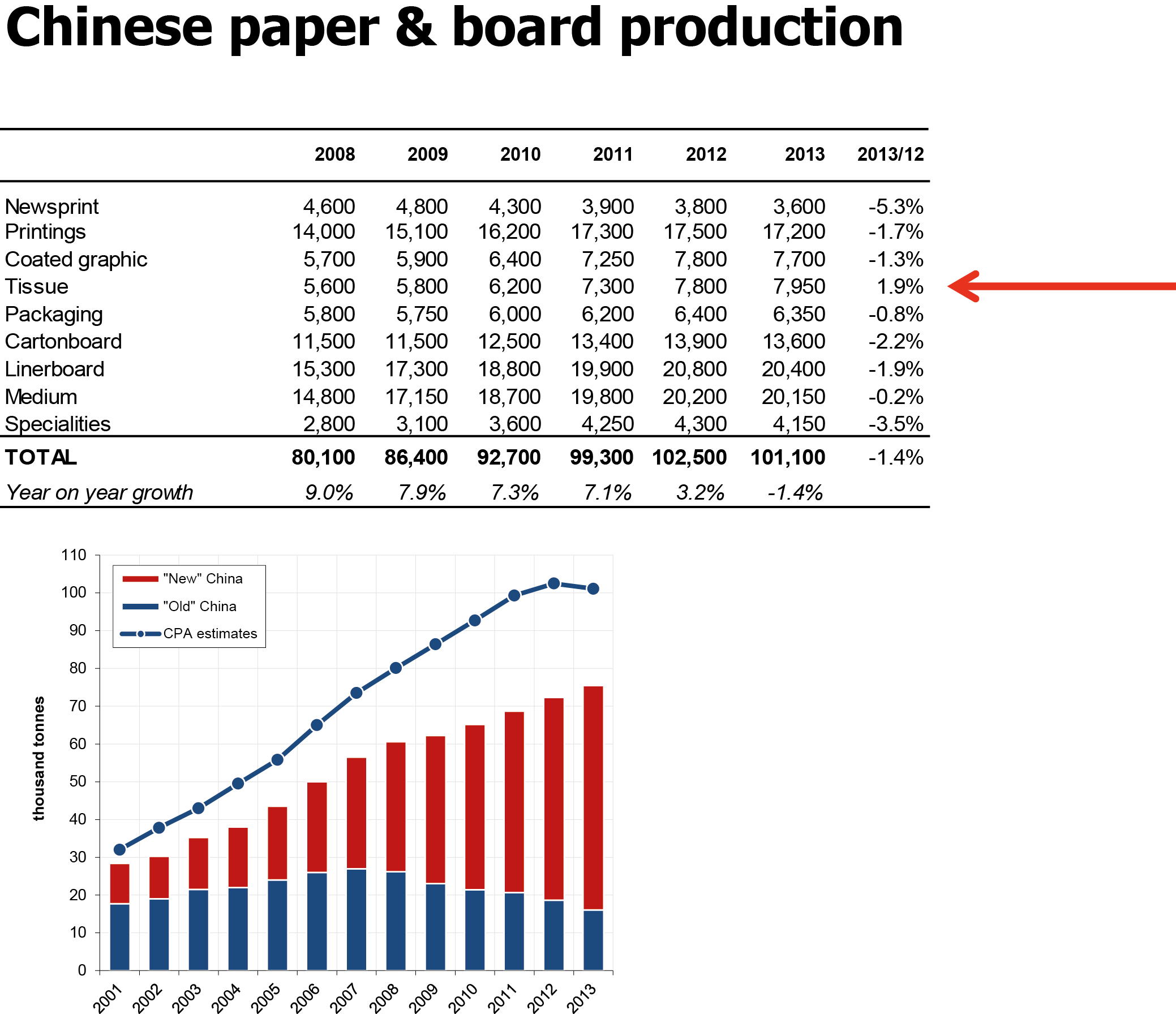 China fertilizer industry overview economics essay