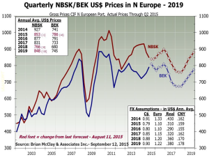 Quarterly NBSK/BEK US $ Prices in North Europe – 2019.