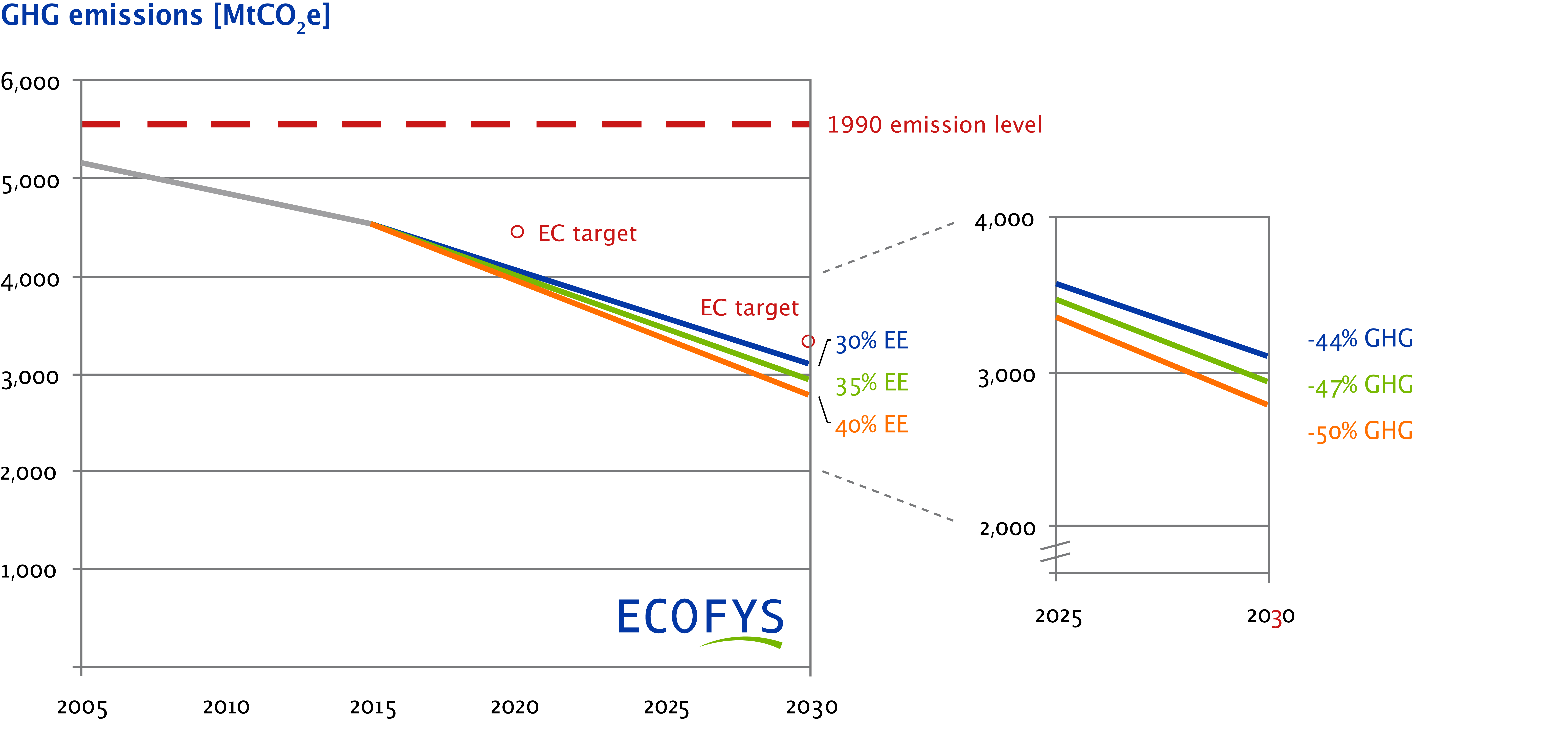 Emissions reduction pathways with a 30% renewable energy target and 30%, 35% and 40% energy efficiency targets.