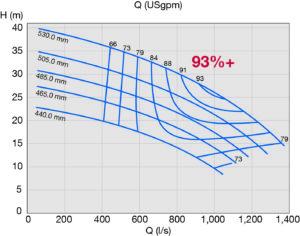 Ahlstar range – exceeding standard requirements.