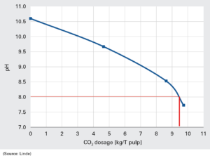 Figure 3. pH variation acidification of wet strength broke.
