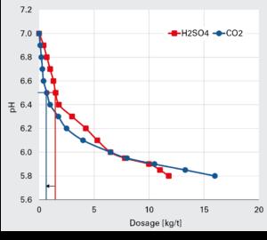 Figure 4. Acidification of DIP (12%).