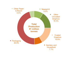 The production of packaging grades is estimated to have increased by around 1.8% when compared with 2012. Within the packaging grades, case materials recorded an increase in production of around 2%. The output of carton board has shown growth of over 3% while the production of wrapping grades decreased by around 0.3%. Production is impacted by the on-going trend towards lightweighting and resource efficiency as it is measured in tonnes. The share of packaging grades accounted for 45.9% of the total paper and board production, with graphic grades taking 41.9%. Hygienic paper manufacturers are  estimated to have seen a rise in output of just over 1% when compared with 2012 and accounted for 7.7% of total production. Output of all other grades of paper and board – mainly for industrial and special purposes – decreased by 1.8% (4.5% of total production).