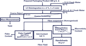 Graph 1 shows the method procedure with the most important stages foreseen by the test and the measured parameters.