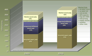 Market pulp gaining share of global fiber furnish.