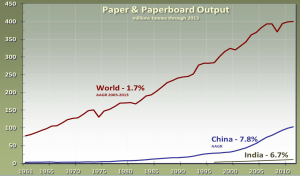 Paper still a growth business, China now 26% of total.