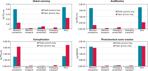 Figure 4. Comparison of KPIs between a grocery bag in paper and a competitive bag in plastic.