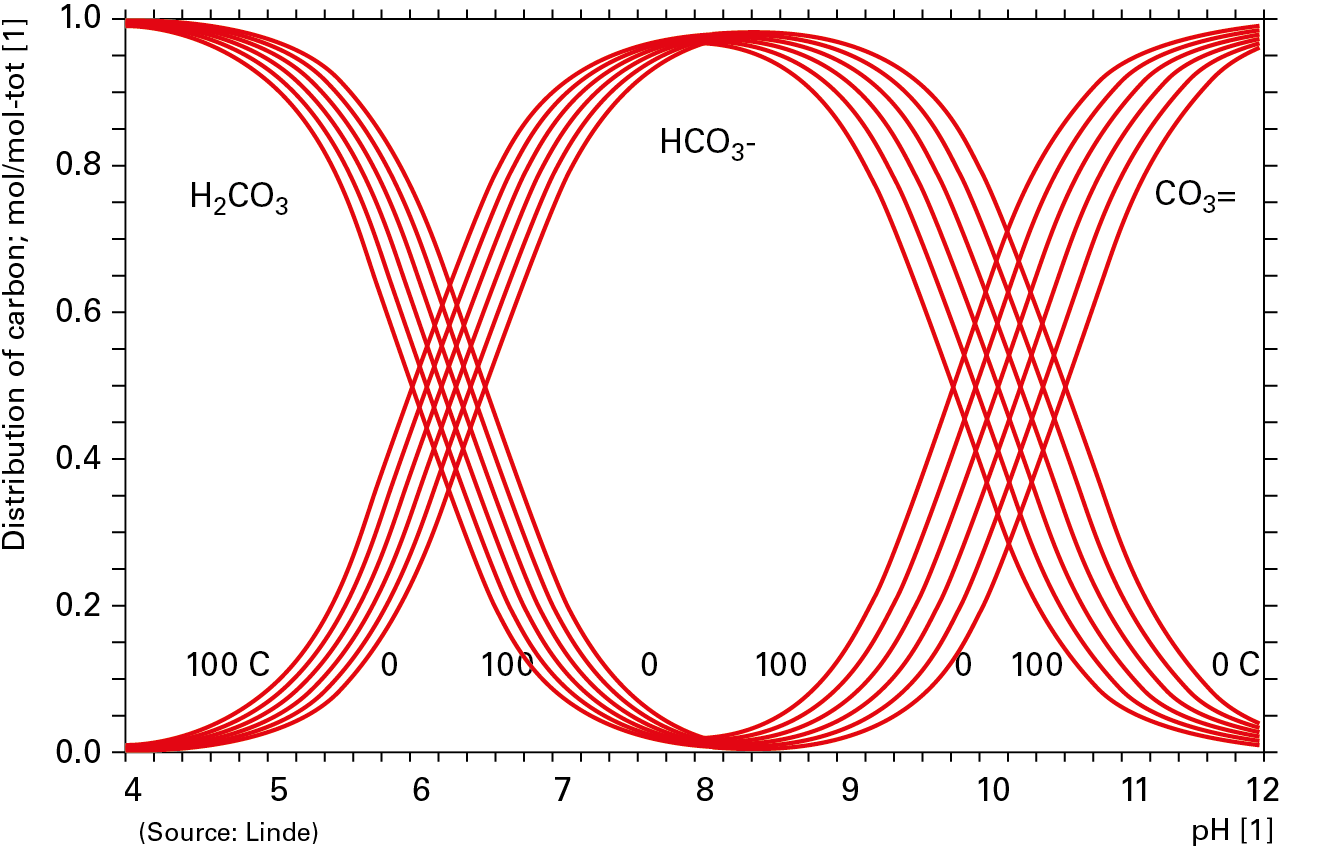 Figure 1. Ionisation of carbonic acid at different pHs.
